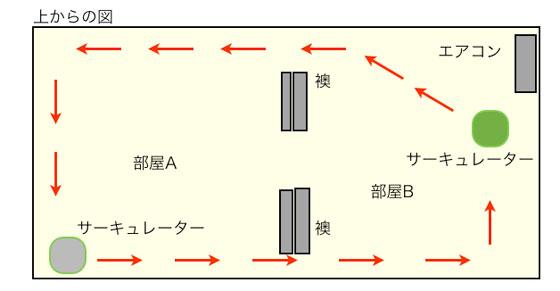二台でサーキュレーターを使用して空気を循環させる